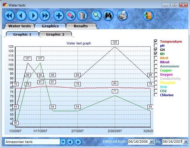 Aquarium water log software - AquarioGest